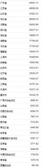 31省份上半年GDP正式出炉广东首超5万