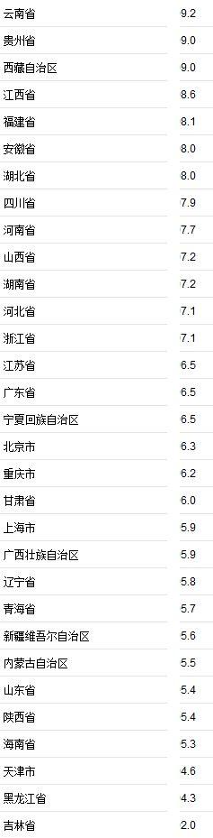 31省份上半年GDP正式出炉广东首超5万亿列第一