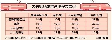 地铁北京大兴国际机场线4种票价公示